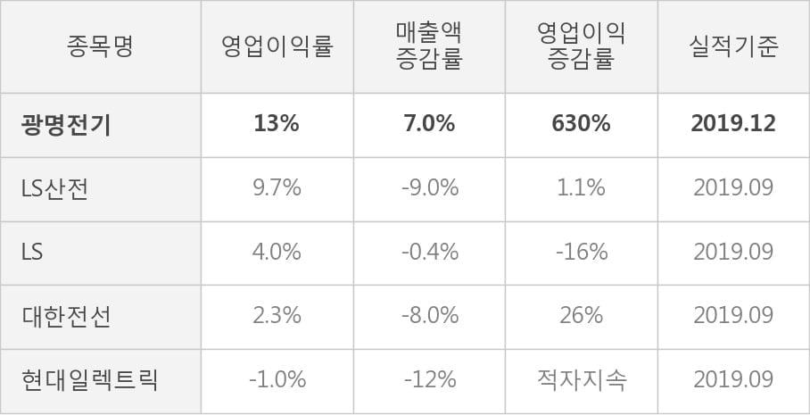 [잠정실적]광명전기, 작년 4Q 영업이익 급증 43.8억원... 전년동기比 630%↑ (연결)