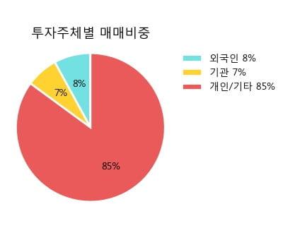 '해태제과식품' 5% 이상 상승, 주가 60일 이평선 상회, 단기·중기 이평선 역배열