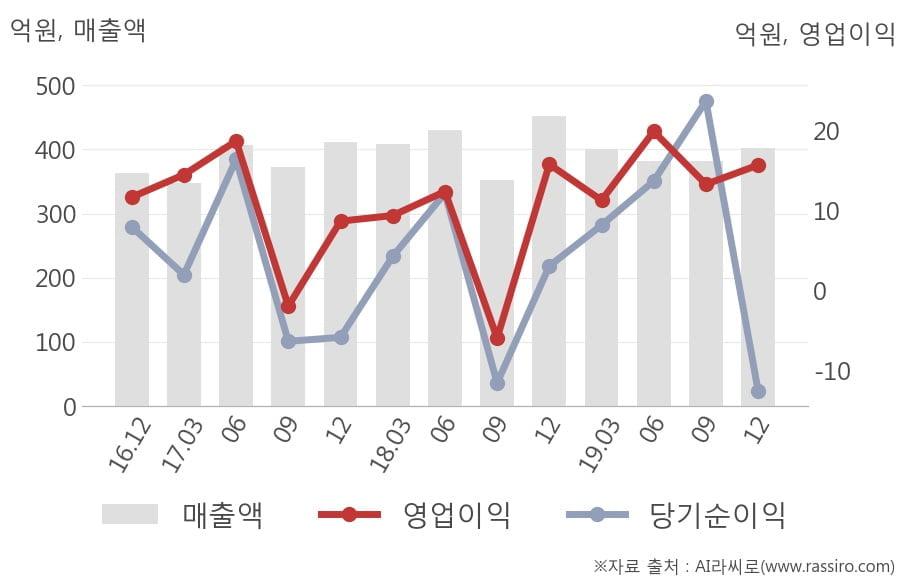 [잠정실적]한국큐빅, 작년 4Q 매출액 402억(-11%) 영업이익 15.7억(-0.6%) (연결)