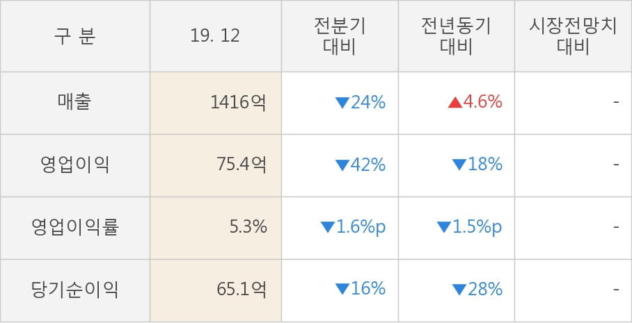 [잠정실적]드림텍, 작년 4Q 매출액 1416억(+4.6%) 영업이익 75.4억(-18%) (연결)