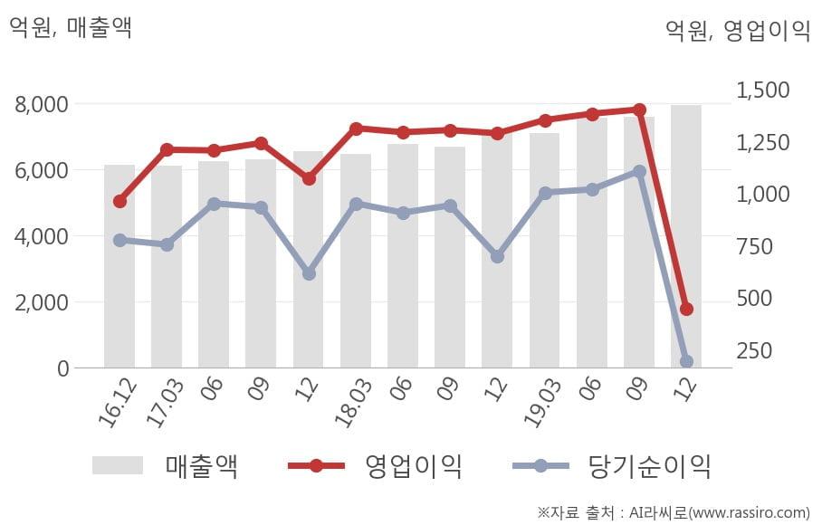[잠정실적]웅진코웨이, 작년 4Q 영업이익 446억원, 전년동기比 -65%↓... 영업이익률 대폭 하락 (연결)