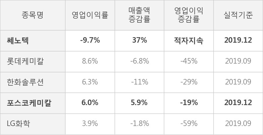 [잠정실적]쎄노텍, 작년 4Q 매출액 73.1억(+37%) 영업이익 -7.1억(적자지속) (개별)