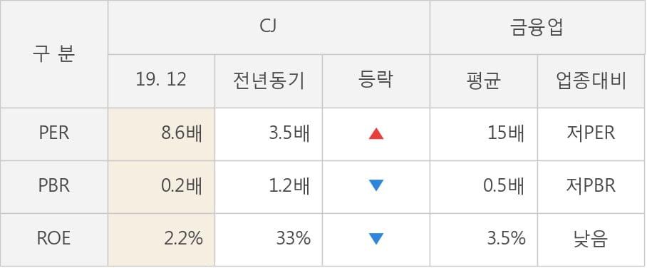 [잠정실적]CJ, 3년 중 최고 매출 달성, 영업이익은 직전 대비 -12%↓ (연결)