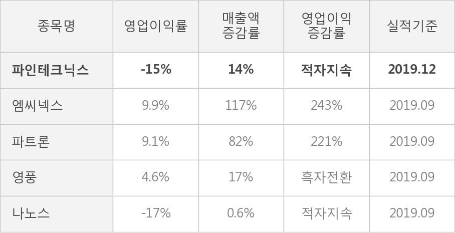[잠정실적]파인테크닉스, 작년 4Q 매출액 400억(+14%) 영업이익 -59.1억(적자지속) (연결)