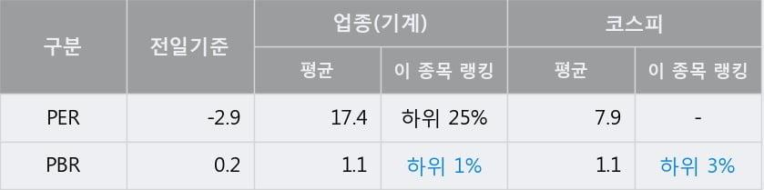 '두산중공업' 5% 이상 상승, 주가 상승세, 단기 이평선 역배열 구간