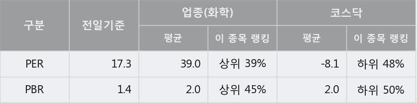 '오공' 10% 이상 상승, 주가 상승세, 단기 이평선 역배열 구간