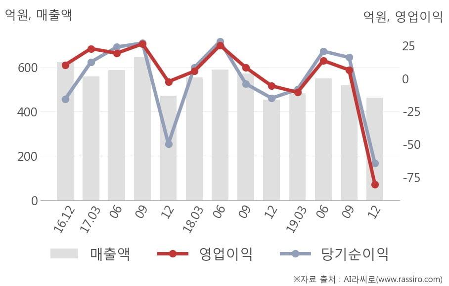 [잠정실적]KEC, 작년 4Q 영업이익 적자폭 커짐... -5.6억원 → -80.3억원 (연결)