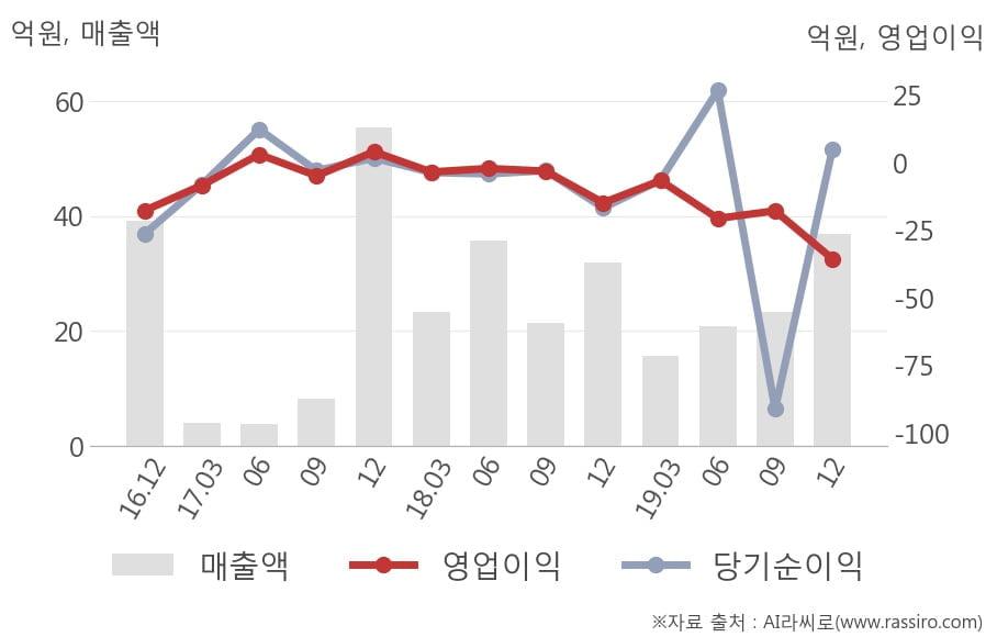 [잠정실적]센트럴바이오, 작년 4Q 영업이익 전년동기比 급감... -14.8억원 → -35.6억원 (연결)