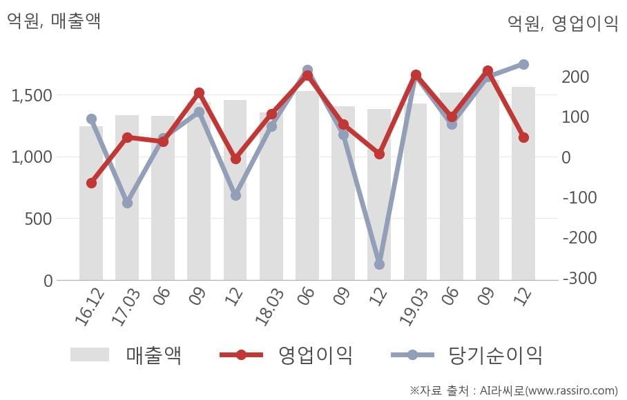 [잠정실적]동아에스티, 작년 4Q 매출액 1563억(+13%) 영업이익 48.6억(+636%) (연결)
