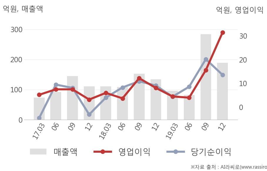 [잠정실적]엔에스, 작년 4Q 매출액 189억(+41%) 영업이익 31.4억(+288%) (연결)