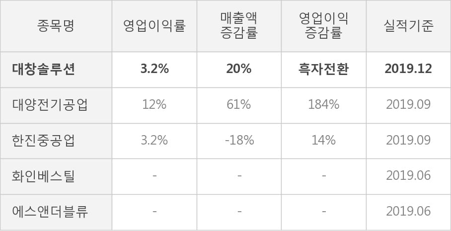 [잠정실적]대창솔루션, 작년 4Q 영업이익 7.8억원... 전년동기比 큰 폭 증가 (연결)