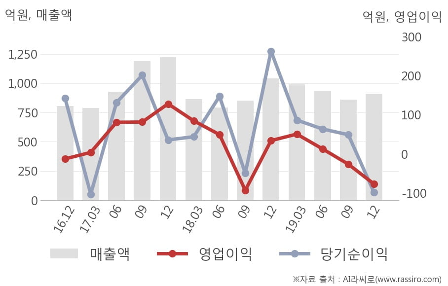 [잠정실적]신라교역, 작년 4Q 매출액 910억(-12%) 영업이익 -77.2억(적자전환) (연결)