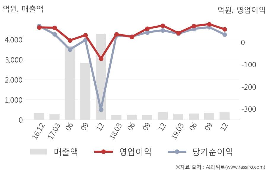 [잠정실적]비츠로셀, 작년 4Q 매출액 385억(-4.8%) 영업이익 58.3억(-22%) (연결)