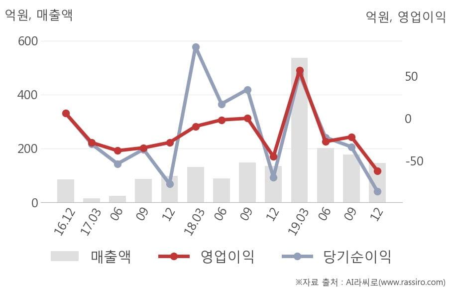[잠정실적]KD, 3년 중 가장 낮은 영업이익, 매출액은 직전 대비 -18%↓ (연결)