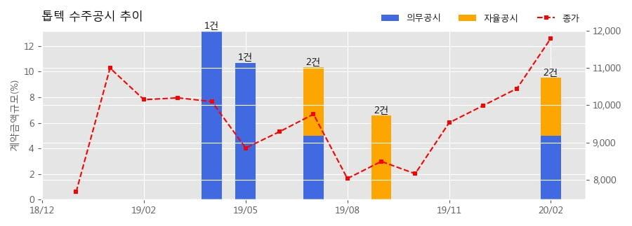 톱텍 수주공시 - 디스플레이 제조장비 139억원 (매출액대비 4.5%)