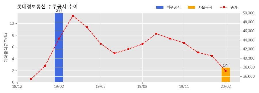 롯데정보통신 수주공시 - 학교 스마트단말 도입사업(4차) 200.1억원 (매출액대비 2.46%)