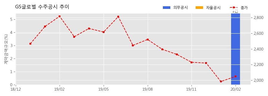 GS글로벌 수주공시 - 바이오매스 매매계약서 2,226.6억원 (매출액대비 5.49%)