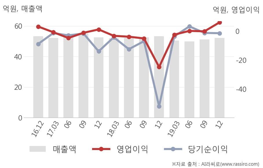 [잠정실적]씨씨에스, 3년 중 최고 영업이익 기록, 매출액은 직전 대비 2.0%↑ (연결)