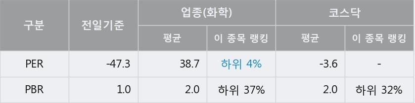 '에스디생명공학' 10% 이상 상승, 주가 상승세, 단기 이평선 역배열 구간