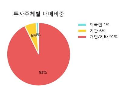 '위세아이텍' 10% 이상 상승, 단기·중기 이평선 정배열로 상승세