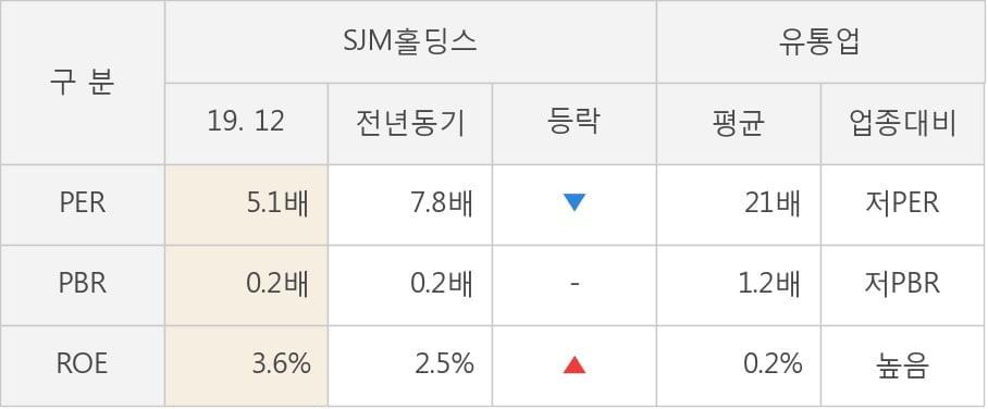 [잠정실적]SJM홀딩스, 작년 4Q 매출액 411억(+1.1%) 영업이익 17.1억(흑자전환) (연결)
