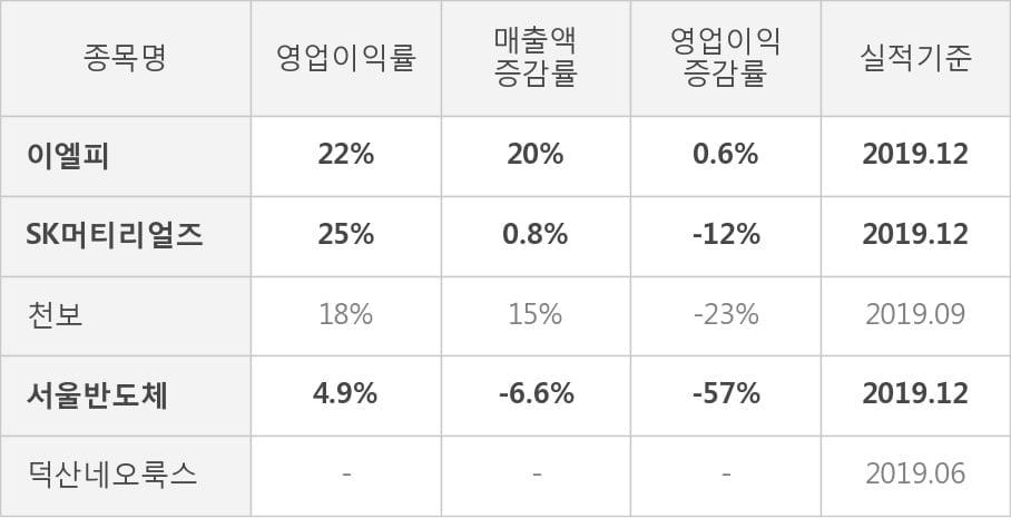 [잠정실적]이엘피, 작년 4Q 매출액 146억(+20%) 영업이익 31.8억(+0.6%) (연결)