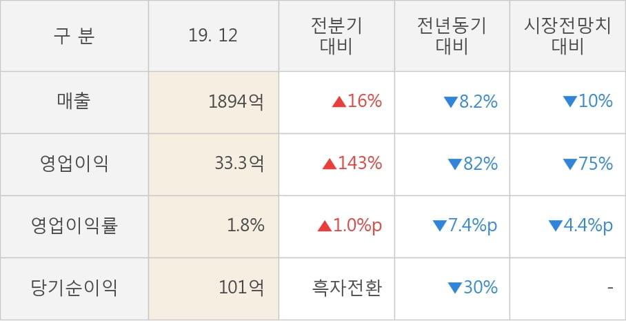 [잠정실적]성신양회, 작년 4Q 매출액 1894억(-8.2%) 영업이익 33.3억(-82%) (연결)