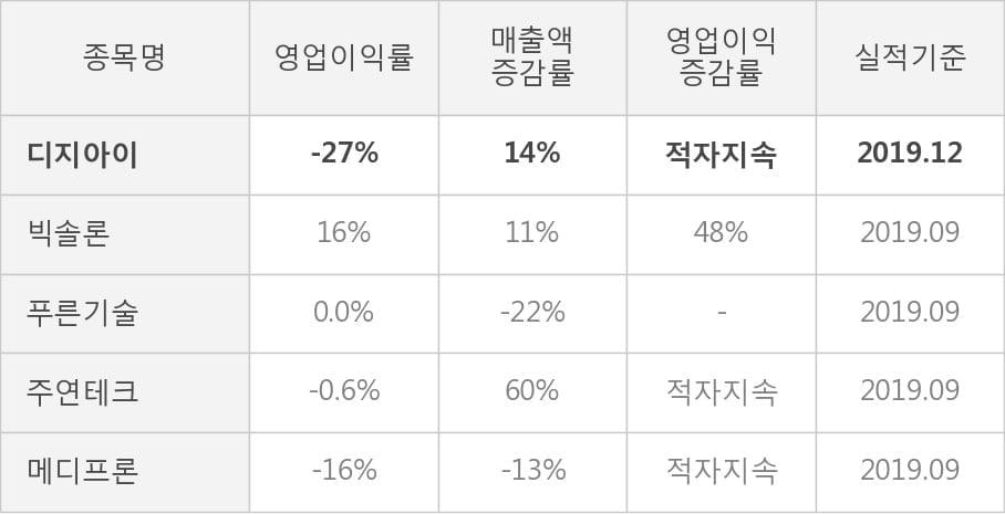 [잠정실적]디지아이, 작년 4Q 매출액 48.7억(+14%) 영업이익 -13억(적자지속) (개별)