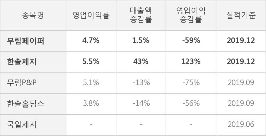 [잠정실적]무림페이퍼, 작년 4Q 영업이익 133억원, 전년동기比 -59%↓... 영업이익률 대폭 하락 (연결)