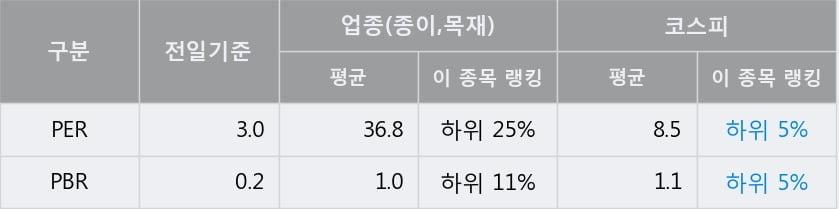 '무림페이퍼' 5% 이상 상승, 전일 종가 기준 PER 3.0배, PBR 0.2배, 저PER, 저PBR