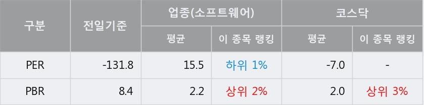 '지어소프트' 10% 이상 상승, 단기·중기 이평선 정배열로 상승세