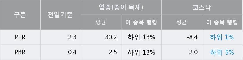 '삼보판지' 10% 이상 상승, 전일 종가 기준 PER 2.3배, PBR 0.4배, 저PER, 저PBR