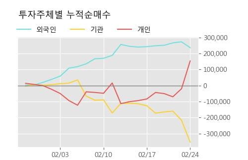 '자이에스앤디' 5% 이상 상승, 주가 5일 이평선 상회, 단기·중기 이평선 역배열
