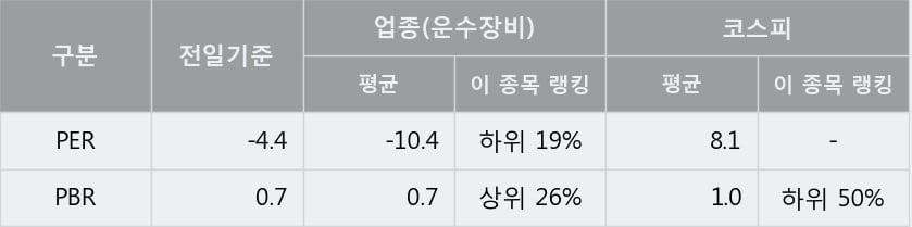 '동원금속' 5% 이상 상승, 주가 반등 시도, 단기 이평선 역배열 구간