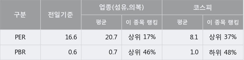 '신원' 5% 이상 상승, 주가 반등 시도, 단기·중기 이평선 역배열