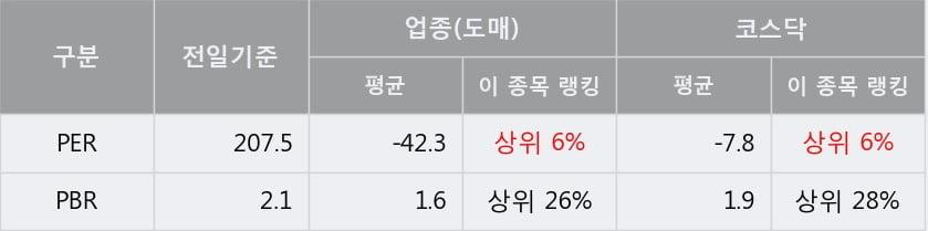 '손오공' 상한가↑ 도달, 단기·중기 이평선 정배열로 상승세