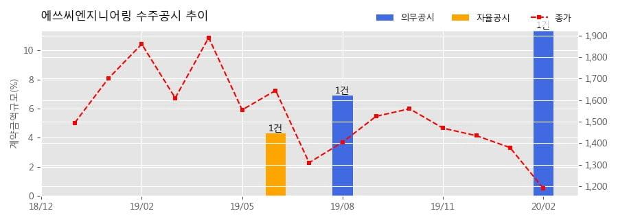 에쓰씨엔지니어링 수주공시 - RG-1 PROJECT 244.2억원 (매출액대비 11.39%)