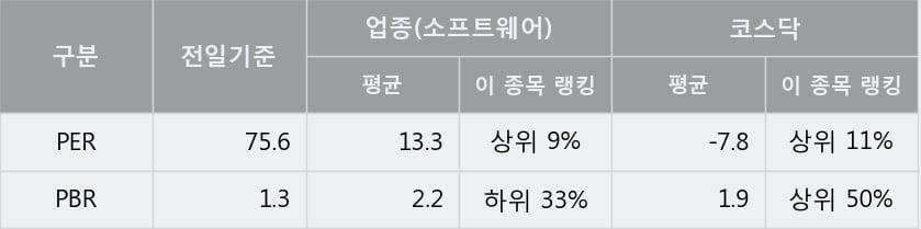 '케어랩스' 상한가↑ 도달, 주가 60일 이평선 상회, 단기·중기 이평선 역배열
