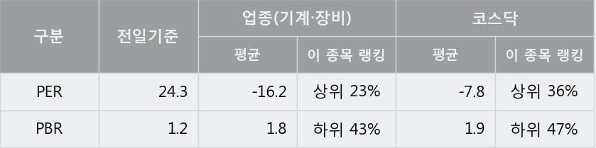 '제이브이엠' 10% 이상 상승, 주가 5일 이평선 상회, 단기·중기 이평선 역배열