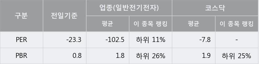 '파버나인' 10% 이상 상승, 주가 5일 이평선 상회, 단기·중기 이평선 역배열