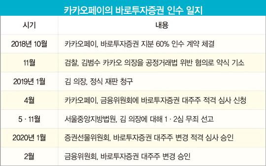 빅테크, 증권업 판 바꾸나…'카카오페이증권' 출범