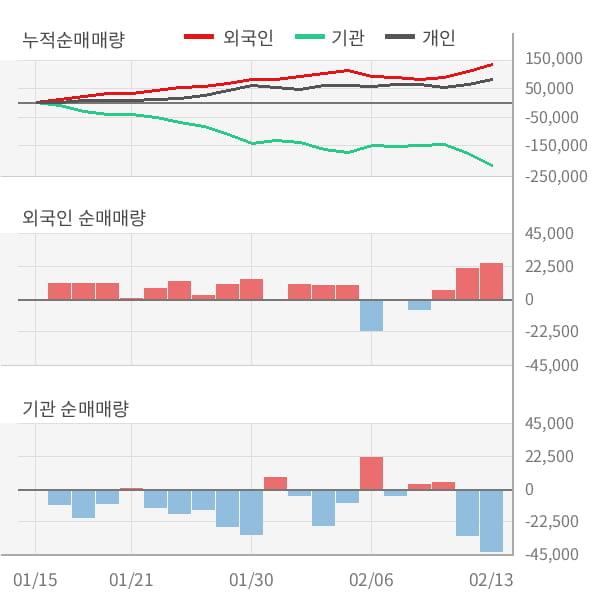[잠정실적]한국테크놀로지그룹, 작년 4Q 영업이익 147억원, 전년동기比 -67%↓... 영업이익률 대폭 하락 (연결)