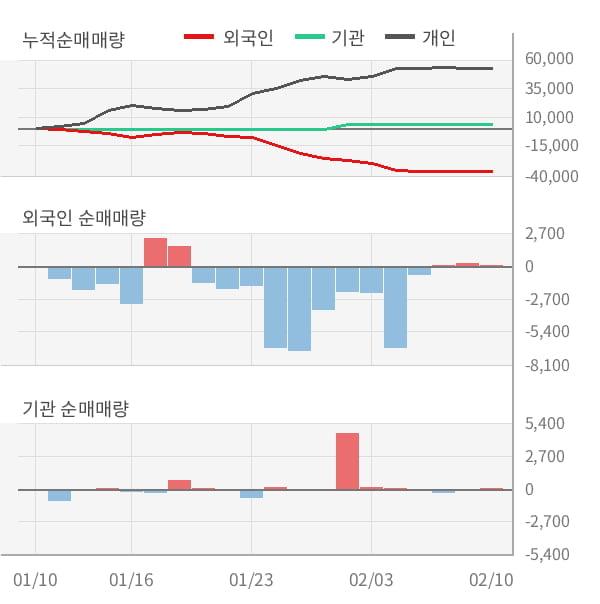 [잠정실적]대원강업, 3년 중 최저 매출 기록, 영업이익은 직전 대비 139%↑ (연결)