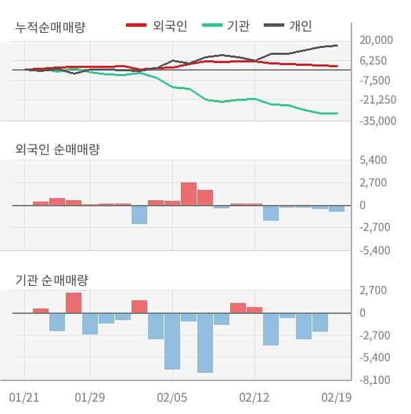 [잠정실적]동아쏘시오홀딩스, 작년 4Q 매출액 1844억(+4.7%) 영업이익 127억(-9.5%) (연결)