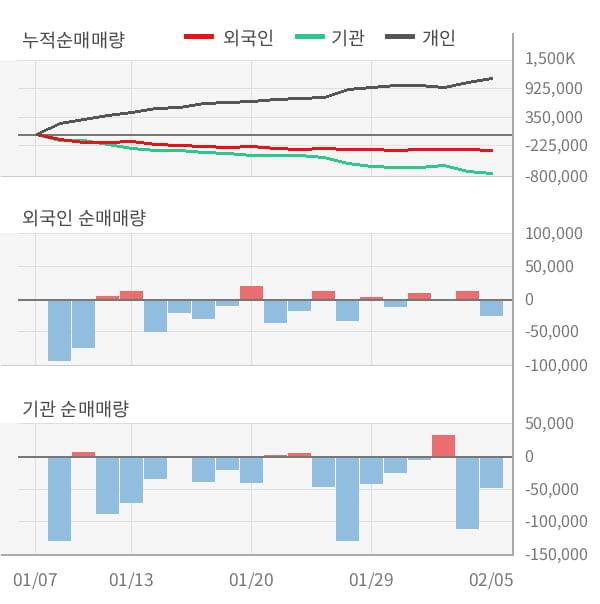[잠정실적]동국제강, 3년 중 가장 낮은 영업이익, 매출액은 직전 대비 -5.0%↓ (연결)