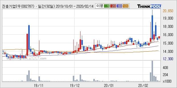 진흥기업2우B, 상승 출발(11.52%)... 이 시각 2만813주 거래