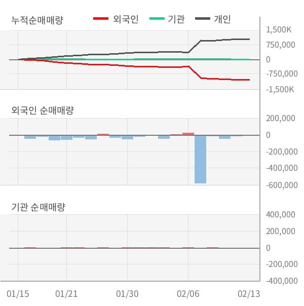 [잠정실적]서울식품, 3년 중 가장 낮은 영업이익, 매출액은 직전 대비 -0.9%↓ (개별)