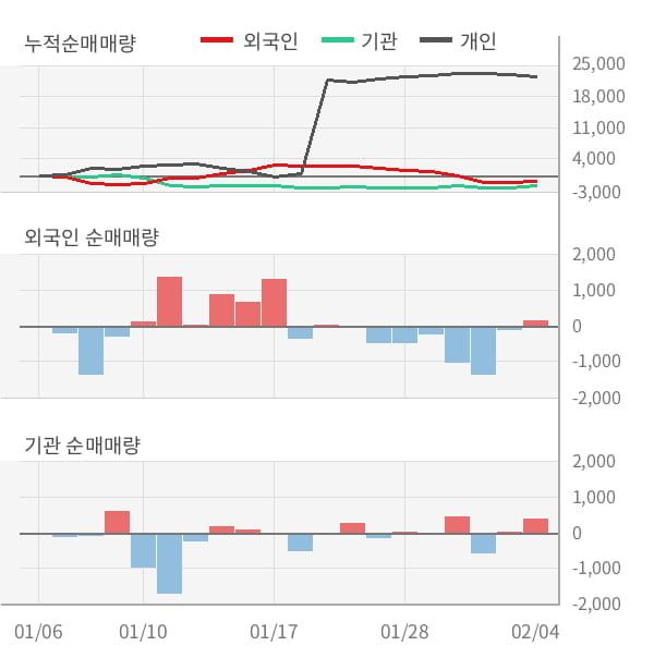 [잠정실적]대림B&Co, 작년 4Q 매출액 622억(-4.3%) 영업이익 13.2억(-53%) (연결)