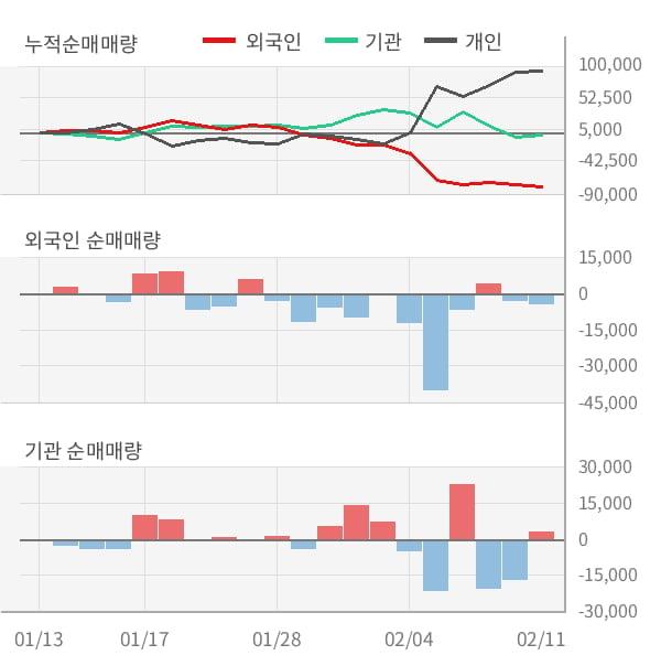 [잠정실적]SK디스커버리, 작년 4Q 매출액 1조3263억(-28%) 영업이익 417억(+45%) (연결)