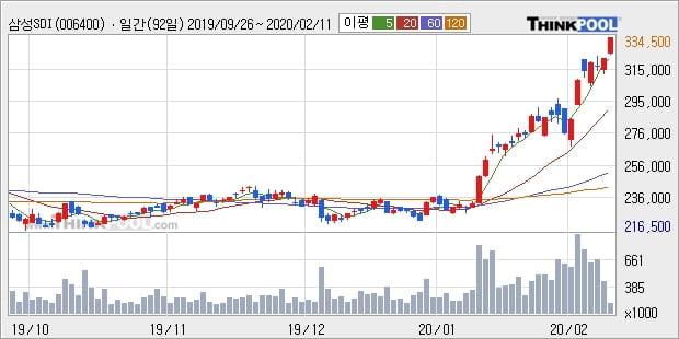삼성SDI, 전일대비 5.13% 상승... 이 시각 거래량 15만3028주